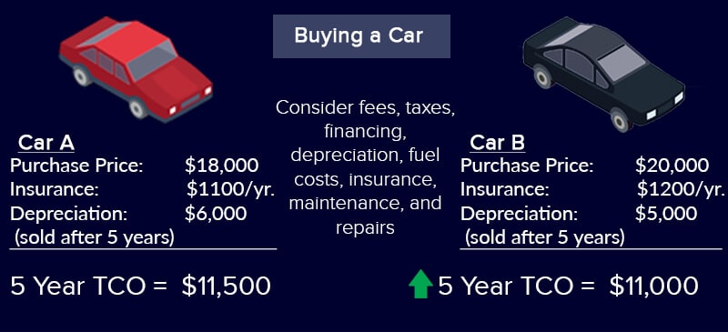 Example-of-TCO-when-Car-Buying
