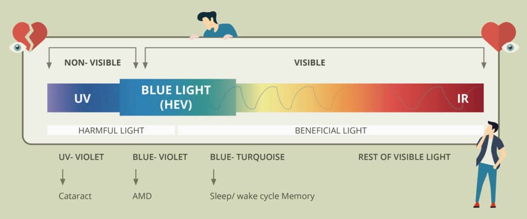 Filtros de Luz Azul y Fatiga Visual: Lo que Necesita Saber