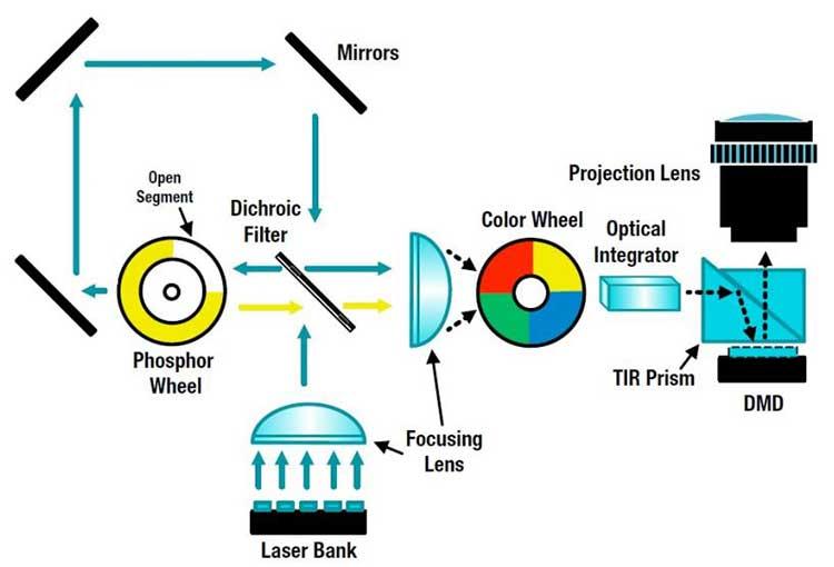 Laser-DLP-Projectors