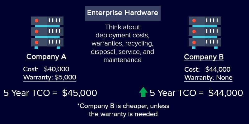 TCO-for-Enterprise-Hardware