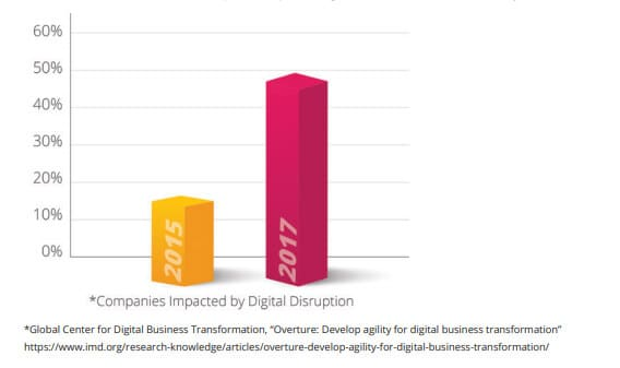 Chart-Digital-Disruption