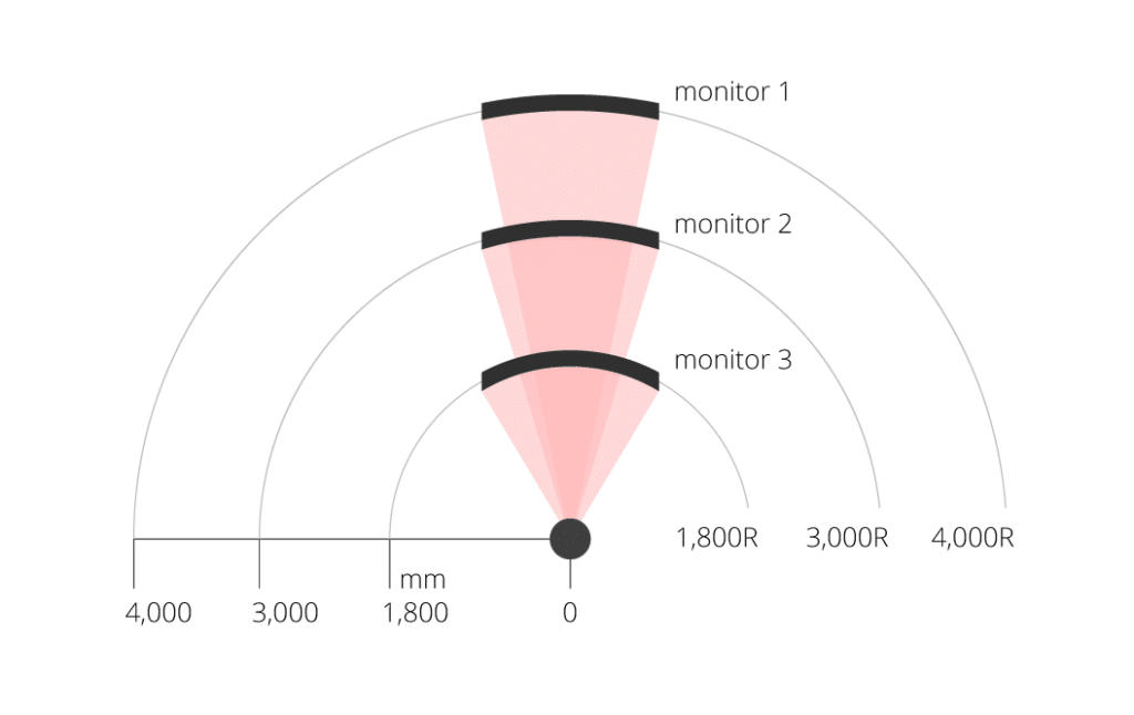monitor curvature rating