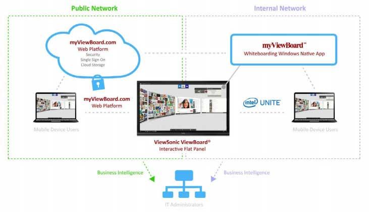 ViewBoard-diagram-with-myViewBoard-and-IntelUnite