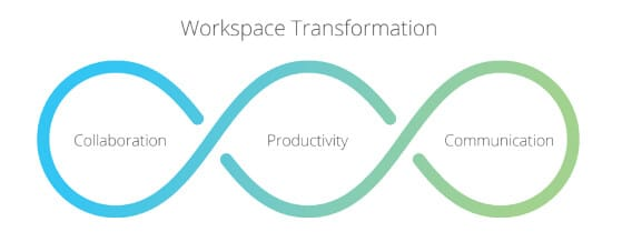 Workspace-Transformation