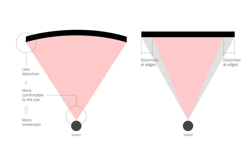 Curvatura del Monitor: Toda la Información que Necesita Saber acerca de los Monitores Curvos