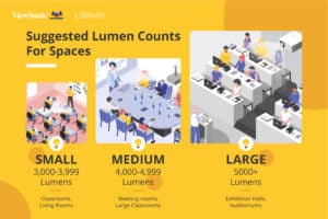 Lumen Counts for Specific Settings