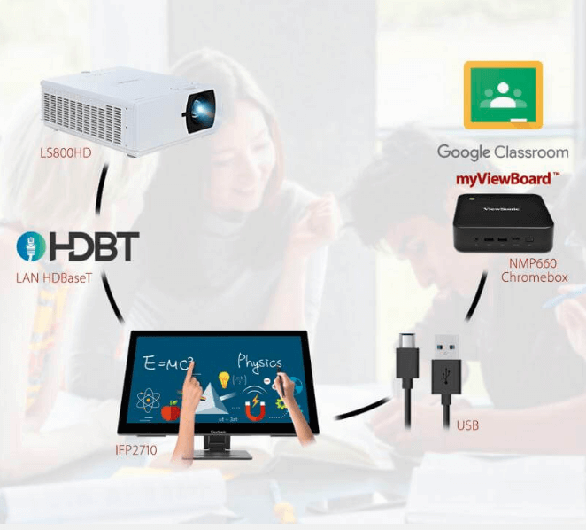 All-in-One Learning Solution Alternative to a Projector