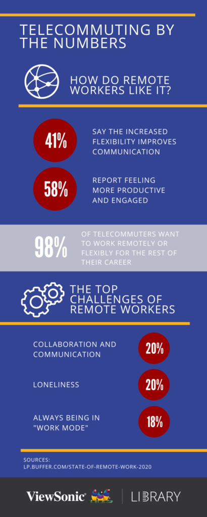 What Is Telecommuting? - Telecommuting Stats Infographic