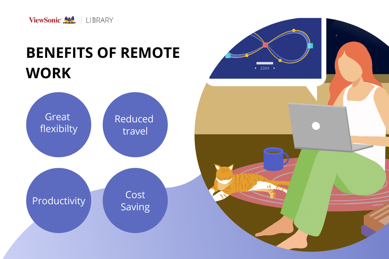 Wireless presentation displays at home, benefits of remote work
