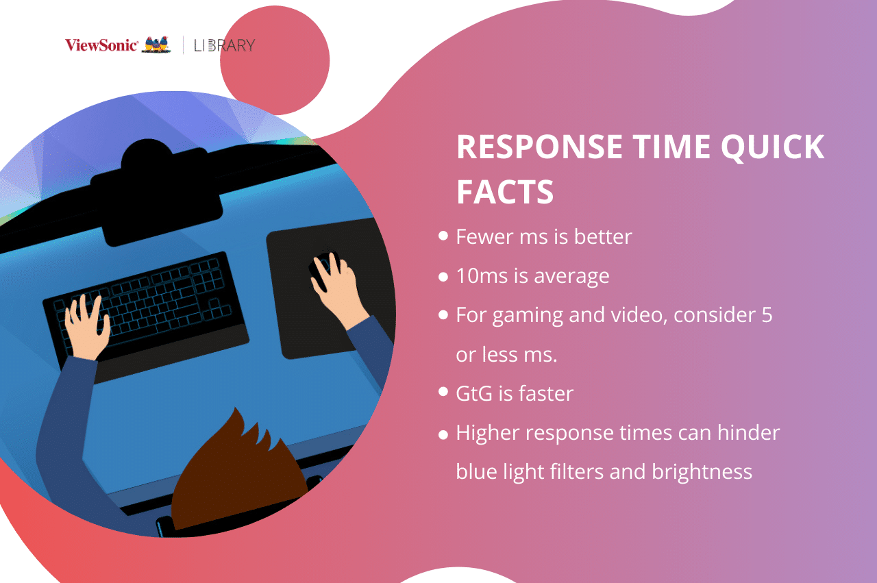what is response time for monitors quick facts