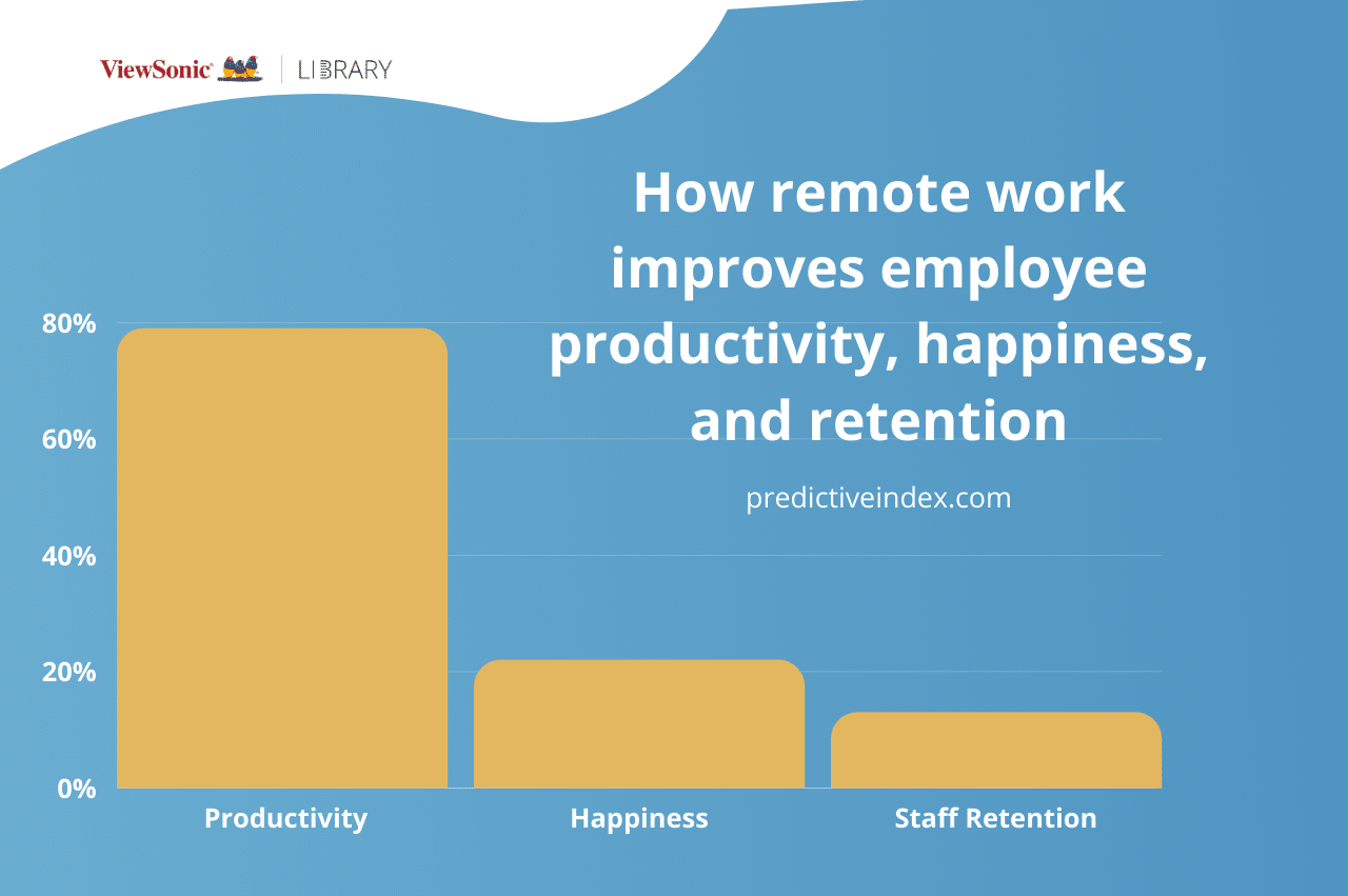 10 Ways Companies are Benefiting from Remote Work