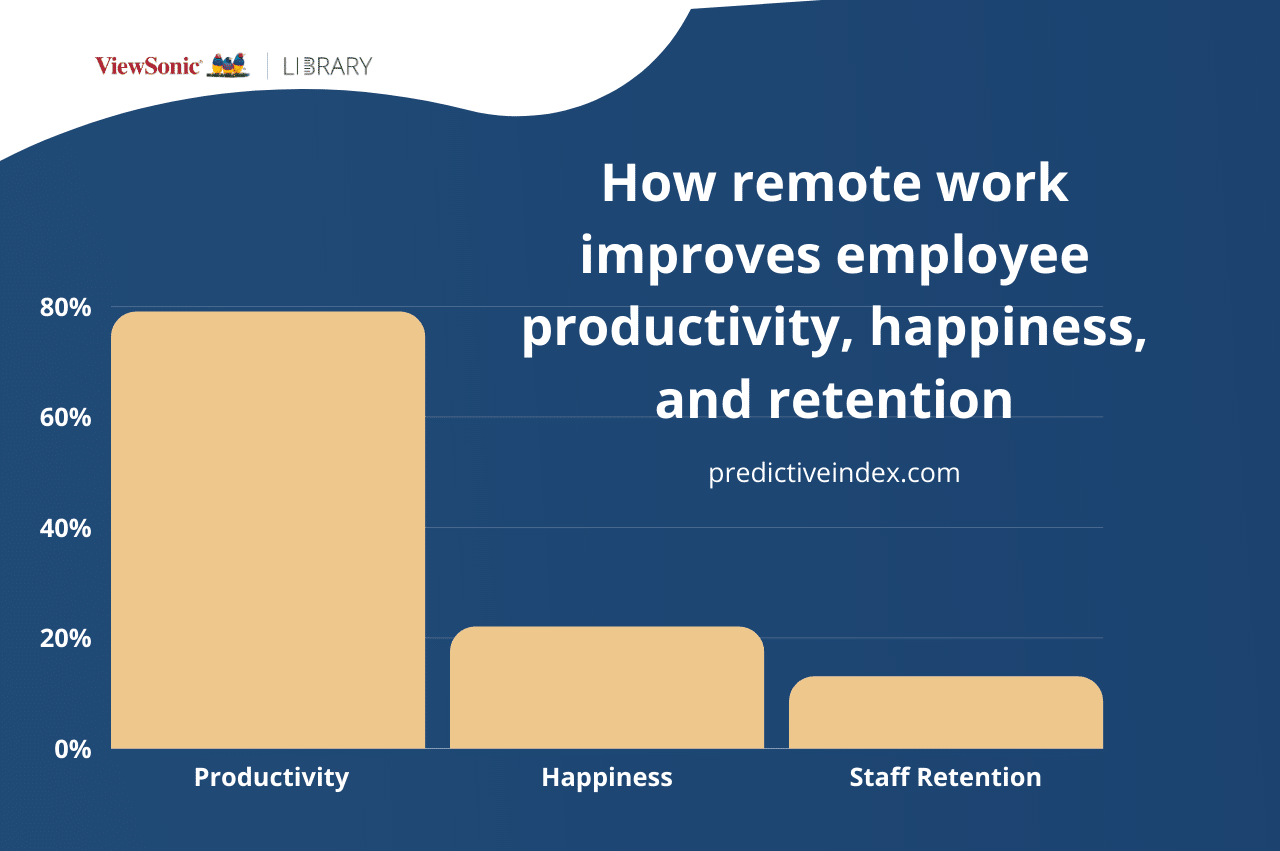 Remote Team Management: 15 Best Practices for Leading Effective Teams