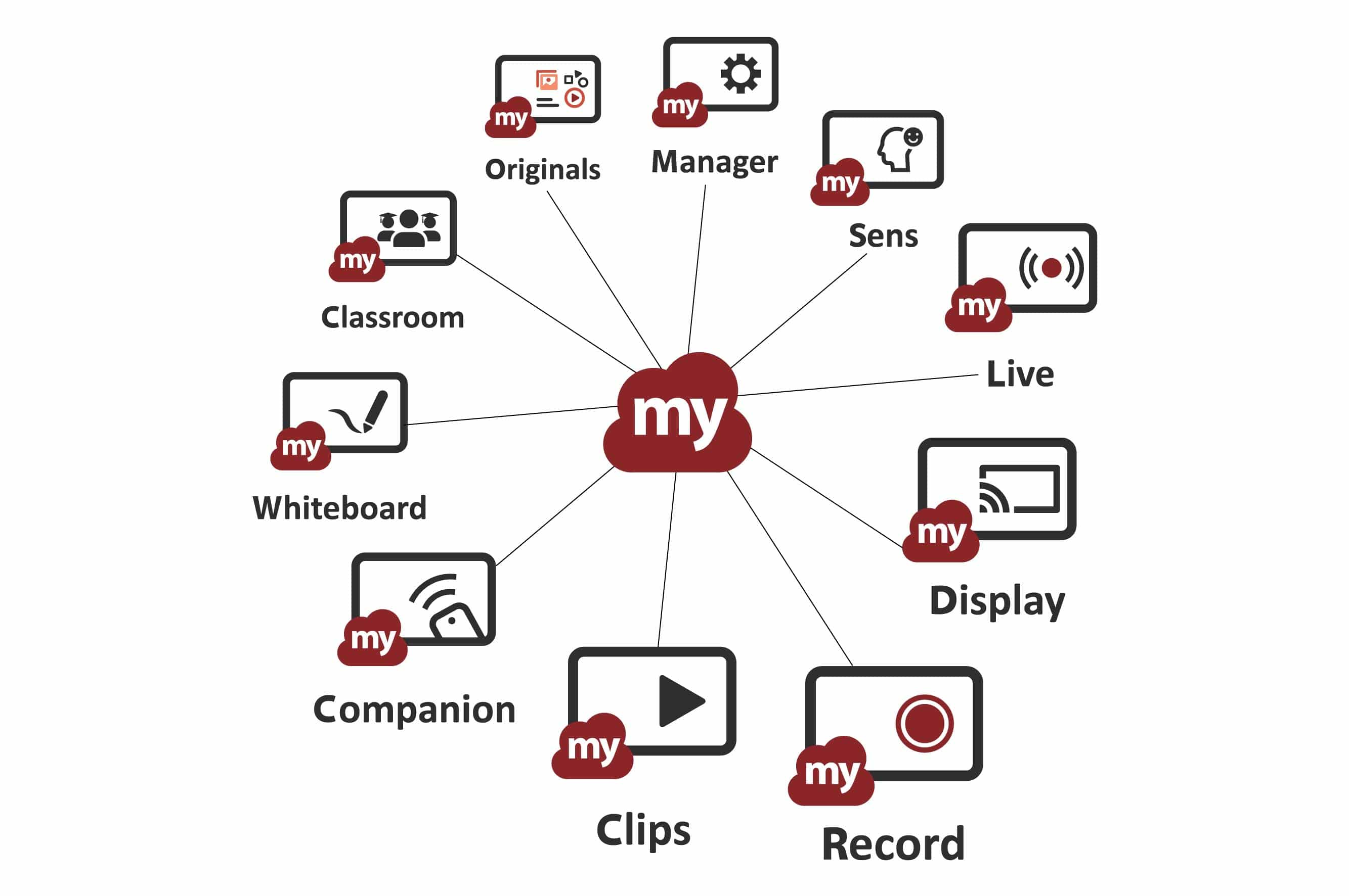 myViewBoard app suite