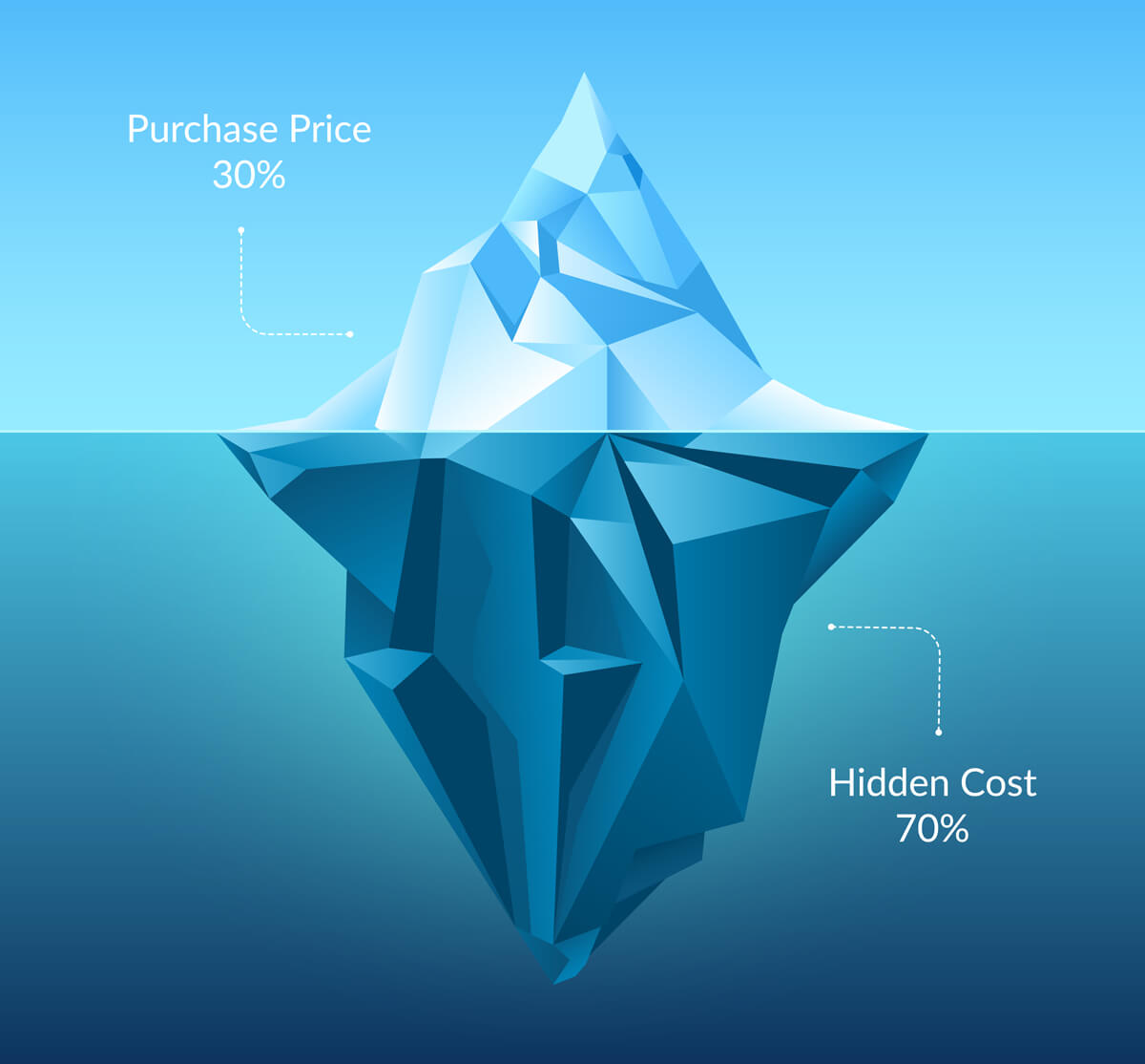 Total Cost Of Ownership >> What Is Tco Total Cost Of Ownership Hidden Costs