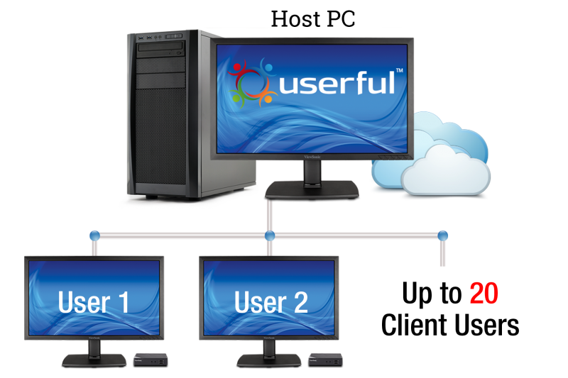 Cost-effective VDI