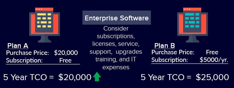 Example of Enterprise Software