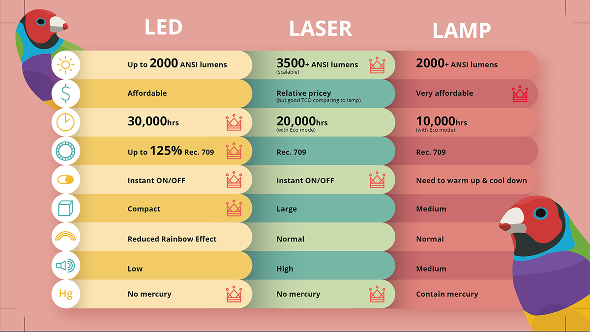 LED, Laser, or Lamp Projectors - 7 Factors to Consider
