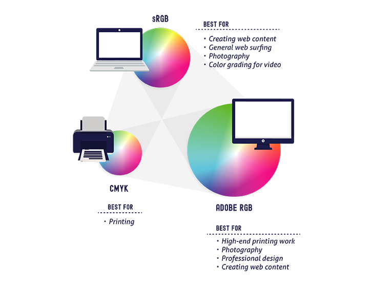 Color Management - Color Gamut