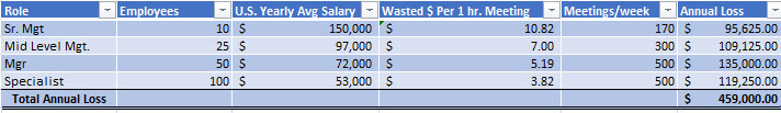 Cost of Time Wasted in Meetings for an Enterprise
