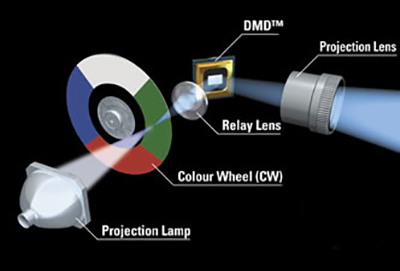 How a DLP Projector Works on the Inside