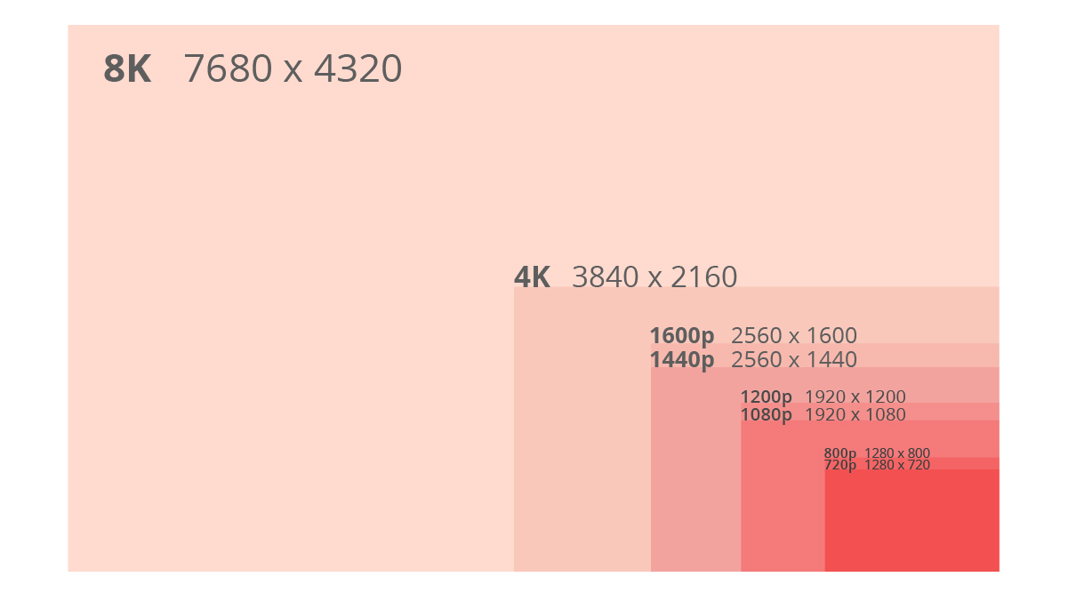What is Monitor Resolution? Resolutions and Aspect Ratios