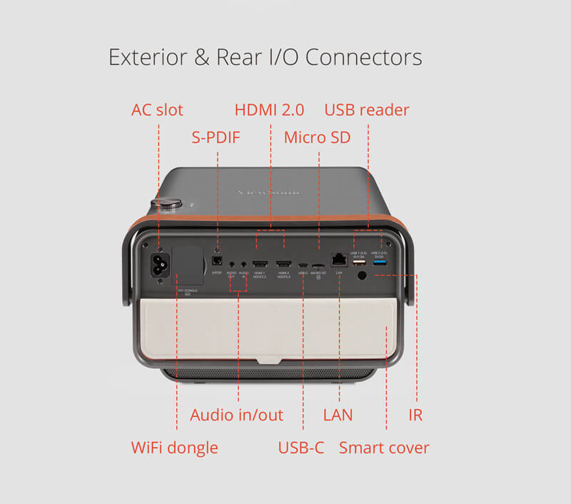 Ports Connections on a Smart Projector