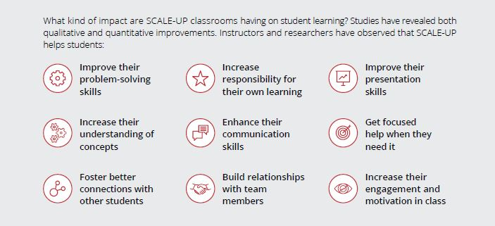 SCALE-UP Classroom Technology: Supporting The Learning