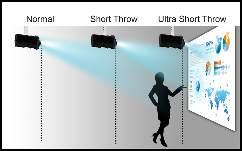 Short Throw and Ultra Short Throw Projector Solutions