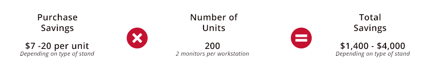 TCO Savings from 100 Workstations