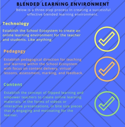 blended learning environment tips