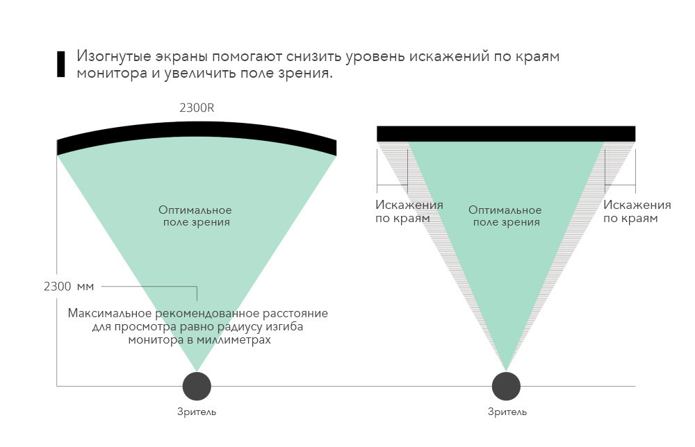 Curved vs. flat monitors FOV