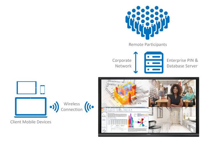 Intel Unite with ViewSonic ViewBoard