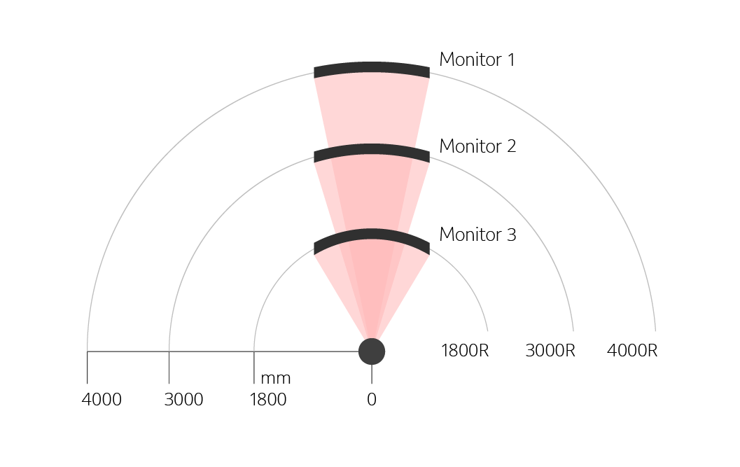 Monitor curvature ratings