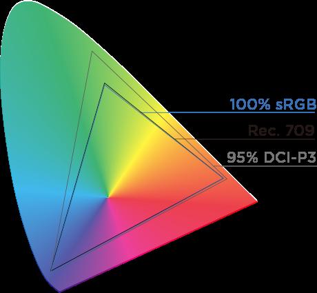 100% sRGB
